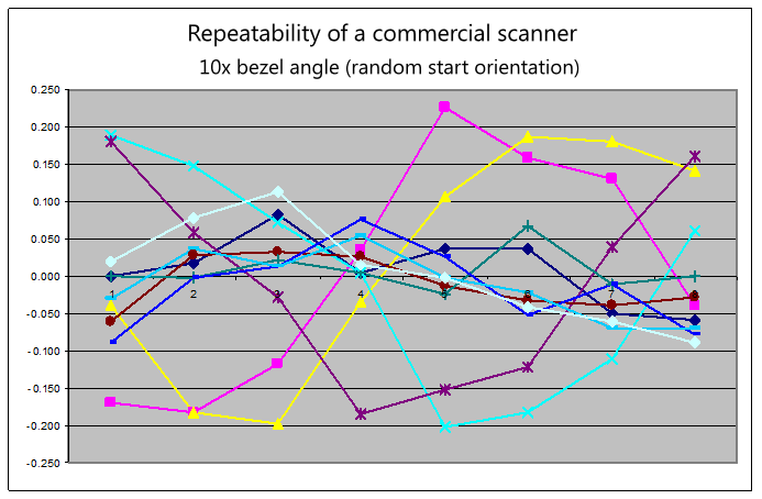 Repeatability: commercial scanner